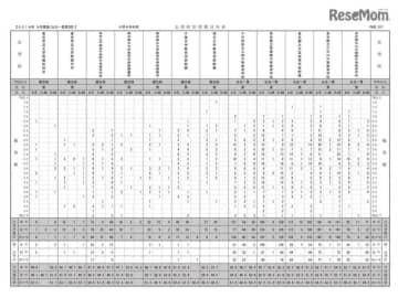 2019年度公立中高一貫校模試 第2回(9月23日) 志望校別度数分布表(小学6年生・男子)