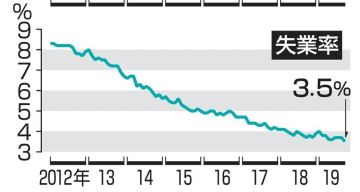 米国の失業率