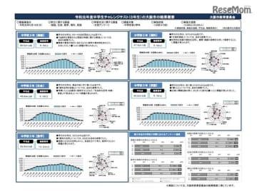 2019年度中学生チャレンジテスト(3年生)の大阪市の結果概要