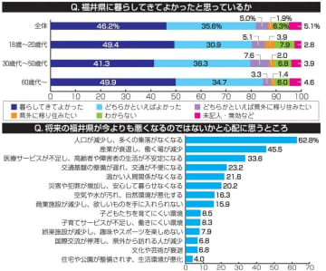 福井県の意識調査、主な結果