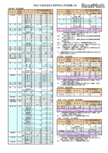 2020年度奈良県立高等学校入学者募集人員