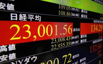 一時2万3000円台を回復した日経平均株価を示すモニター=29日午前、東京・東新橋