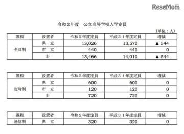 2020年度岐阜県公立高等学校入学定員