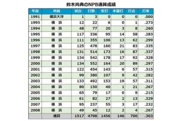 鈴木尚典氏のNPB通算成績