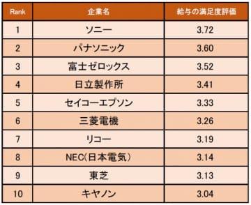 電気機器業界の給与の満足度が高い企業ランキング