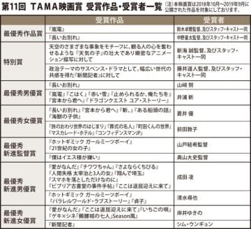 「第29回映画祭 TAME CINEMA FORUM」パルテノン多摩小ホールなど4会場で上映!
