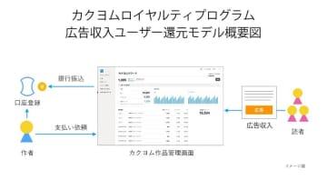 図は、「カクヨムロイヤルティプログラム」広告収入ユーザー還元モデル概念図