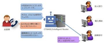 Onkyo AIによるコールセンターの流れ