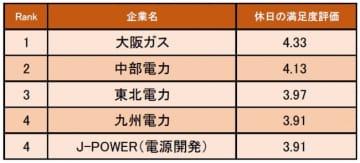 電力・ガス業界の休日の満足度が高い企業ランキング