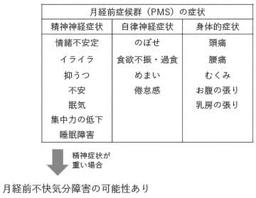 PMSの主な症状。症状が重い場合はPMS以外の病気の可能性がある。我慢せず早めに医療機関を受診することが望ましい(甲賀准教授への取材を基に東京大学新聞社が作成)