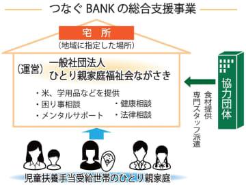 つなぐBANKの総合支援事業