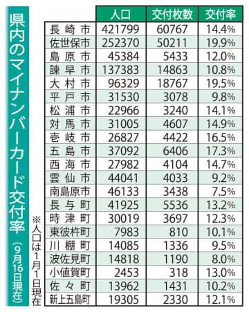 長崎県内のマイナンバーカード交付率(9月16日現在)