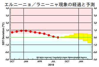 エルニーニョ/ラニーニャ現象の経過と予測 出典=気象庁HP