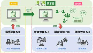 「BtoBプラットフォーム請求書」との連携イメージ