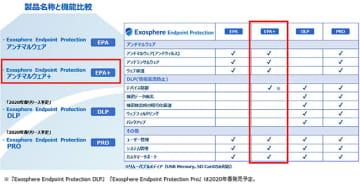 四つの「Exosphere Endpoint Protection」
