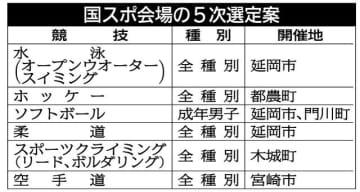 6競技の開催地専門委承認 宮崎国スポ