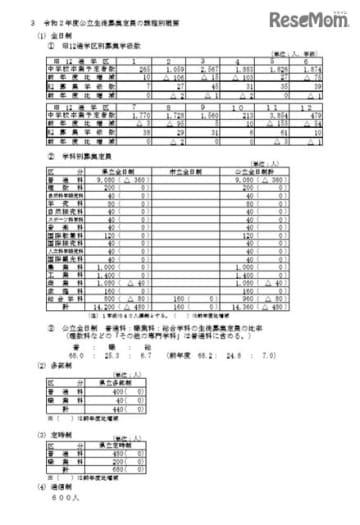 長野県公立高校募集定員について