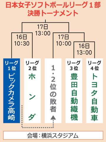 ビック奪冠へ女子ソフト日本リーグ 16、17日に決勝T