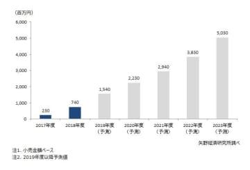 ペットテック市場に関する調査を実施(2019年)