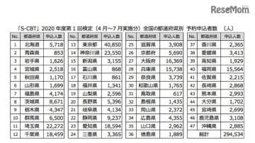 「S-CBT」2020年度第1回検定(4月~7月実施分)都道府県別予約申込者数(11月1日現在)