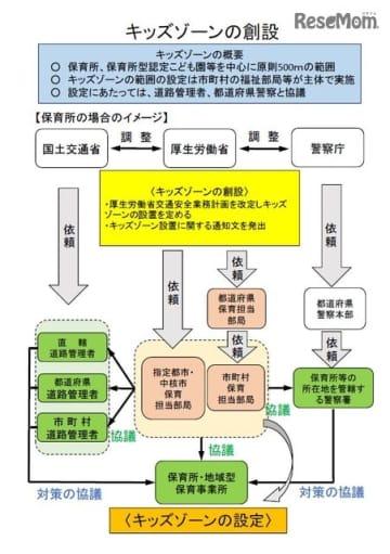 キッズ・ゾーン設定のイメージ図