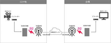 8Kライブ配信のシステム構成