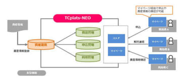 TCplats-NEO機能概要