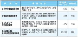 第二次霧島市総合計画に基づいて(2)