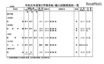 2020年度(令和元年度)第2学期末転・編入試験実施校一覧(私立中学校)