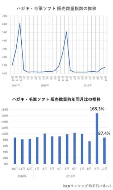 「令和」初の年賀状に今年はトライ! 一番人気のはがきソフトは?