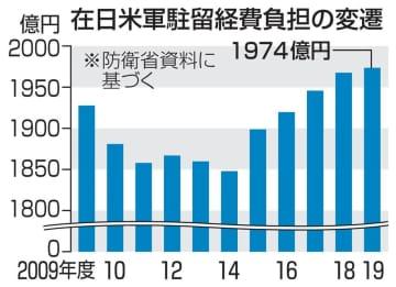 在日米軍駐留経費負担の変遷