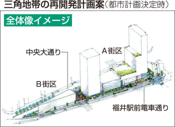 福井県福井市の中心部、通称「三角地帯」の再開発計画案の全体像イメージ
