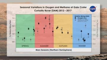 火星探査ローバー・キュリオシティが明らかにした大気中の酸素とメタンガスの変化。夏季には増加するが、冬季には減少している。(c)Melissa Trainer/Dan Gallagher/NASA Goddard