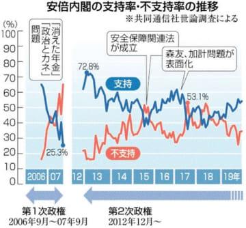 安倍政権 最長の源泉 首相在職 20日で通算2887日