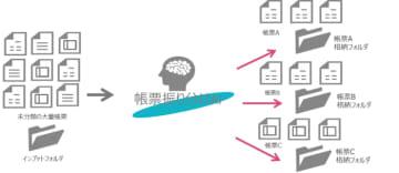 「帳票振り分けAIサービス」の概要(画像:TIS発表資料より)