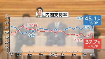 安倍内閣支持率45.1% 6ポイント下落 FNN世論調査