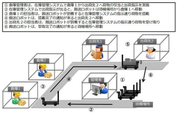 TISと会津大学、自律移動するロボットで搬送業務自動化の実証実験を実施 画像