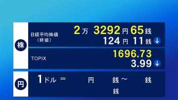 19日東京株式市場終値 124円11銭安の2万3292円65銭
