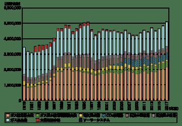 図1 給湯機器の出荷台数推移