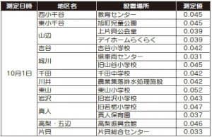 「新潟県原子力防災訓練」が実施されます