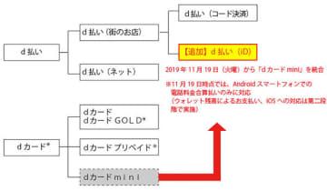 dカード miniの「d払い」への統合に伴う変更点