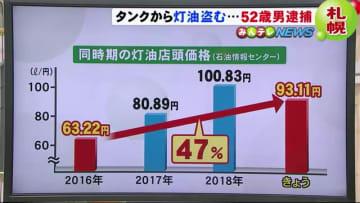 """早くも""""灯油泥棒""""…背景には価格の高騰も 3年前に比べて47%値上がり 北海道"""