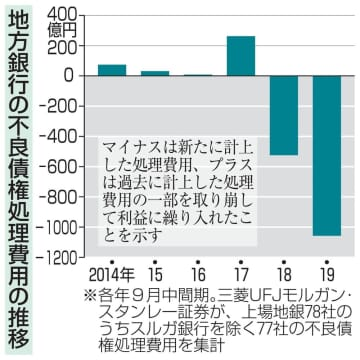 地方銀行の不良債権処理費用の推移