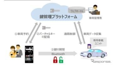 「バーチャルキー」を活用した無人貸し渡しカーシェアサービスの実証実験のイメージ