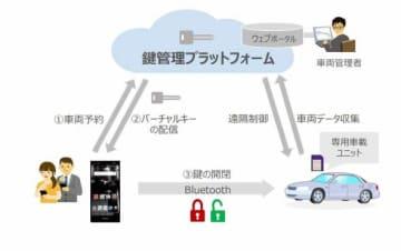 バーチャルキーソリューションの全体像(NTTドコモ提供)