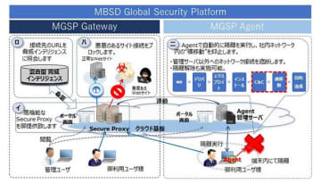 MBSD Global Security Platform