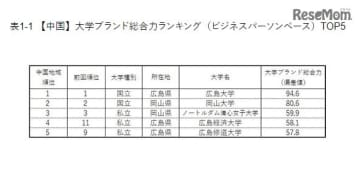 【中国】大学ブランド総合力ランキング(ビジネスパーソンベース)TOP5
