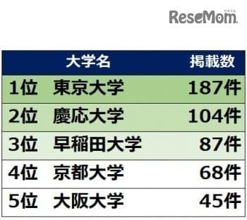 時代の節目の新聞記事に多く登場した大学TOP5