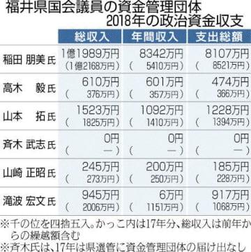福井県国会議員の資金管理団体2018年の政治資金収支