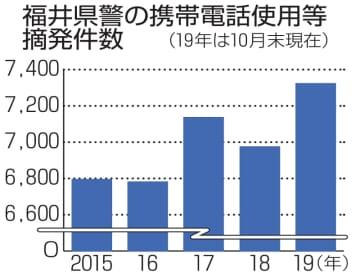 福井県警の携帯電話使用等摘発件数